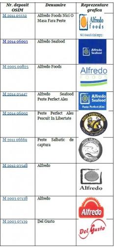 Marci Alfredo Foods SRL